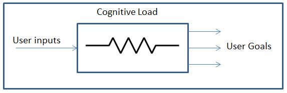 Engineering Explanation For Congnitive Load